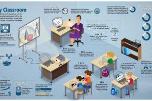 Nuovi corsi sulle Tecnologie Didattiche
